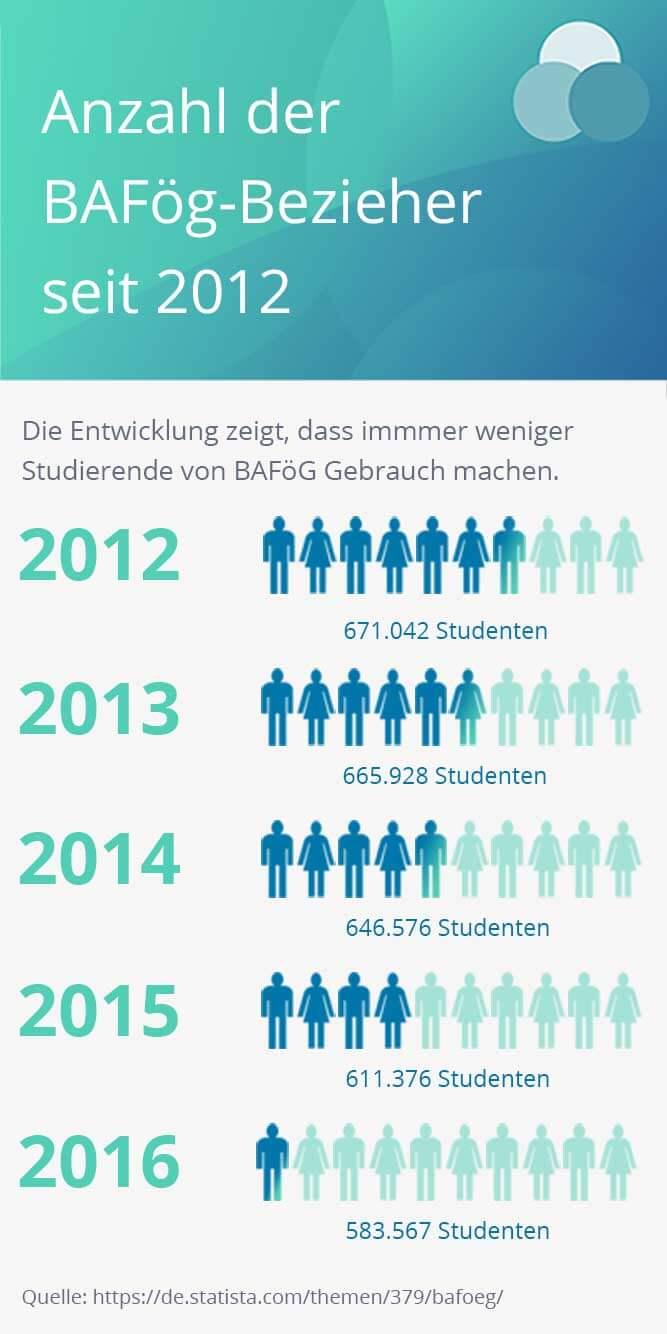 Die Zahl der mit einem BAFöG Studentenkredit geförderten Studenten nimmt beständig ab